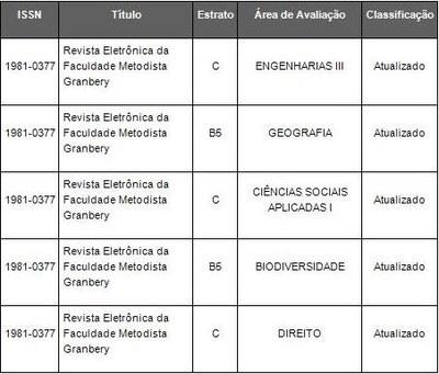REVISTA ELETRÔNICA DO GRANBERY CONQUISTA BOA CLASSIFICAÇÃO